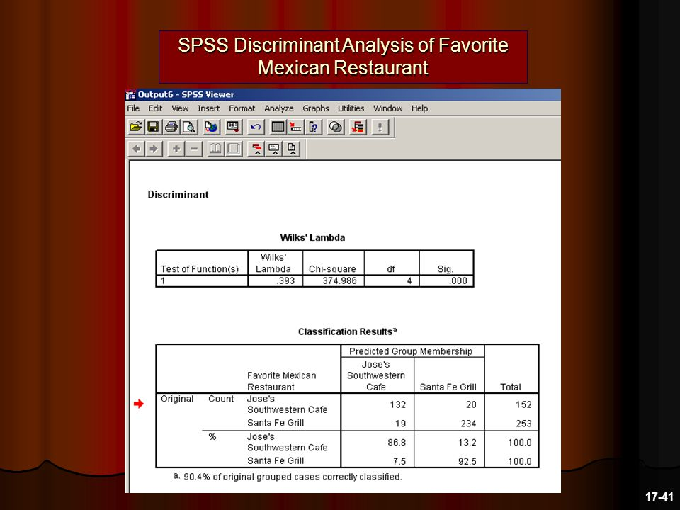 SPSS Discriminant Analysis of Favorite Mexican Restaurant 17-41