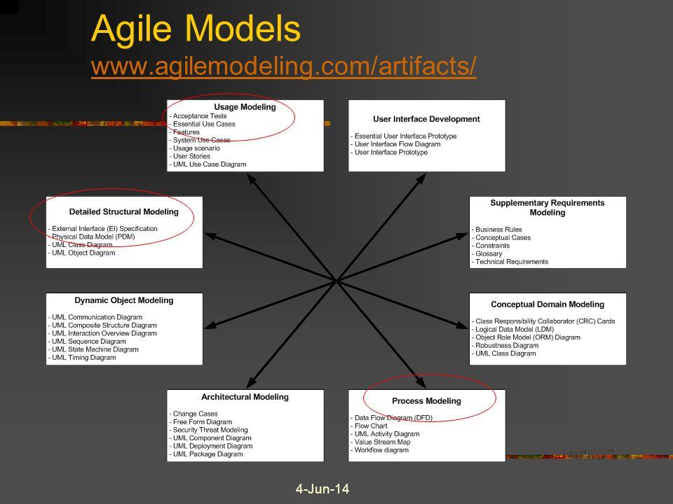 4-Jun-14 Agile Models www.agilemodeling.com/artifacts/ www.agilemodeling.com/artifacts/