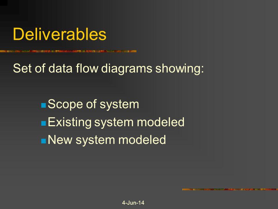 4-Jun-14 Deliverables Set of data flow diagrams showing: Scope of system Existing system modeled New system modeled