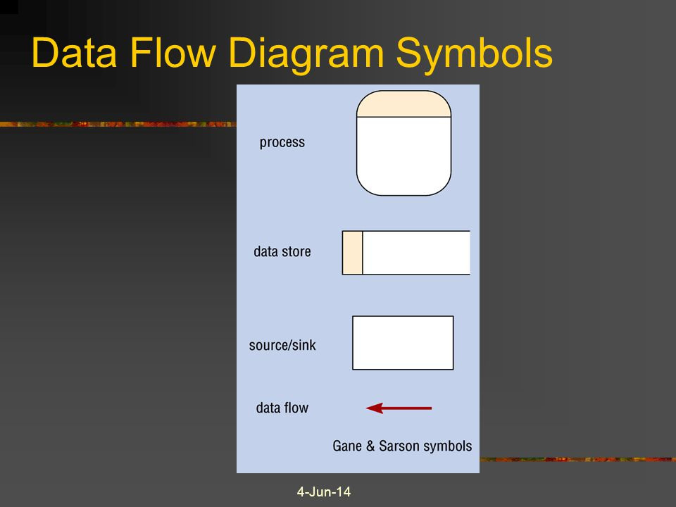 4-Jun-14 Data Flow Diagram Symbols