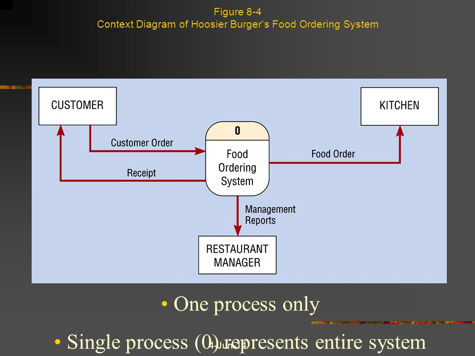 4-Jun-14 Figure 8-4 Context Diagram of Hoosier Burgers Food Ordering System One process only Single process (0) represents entire system