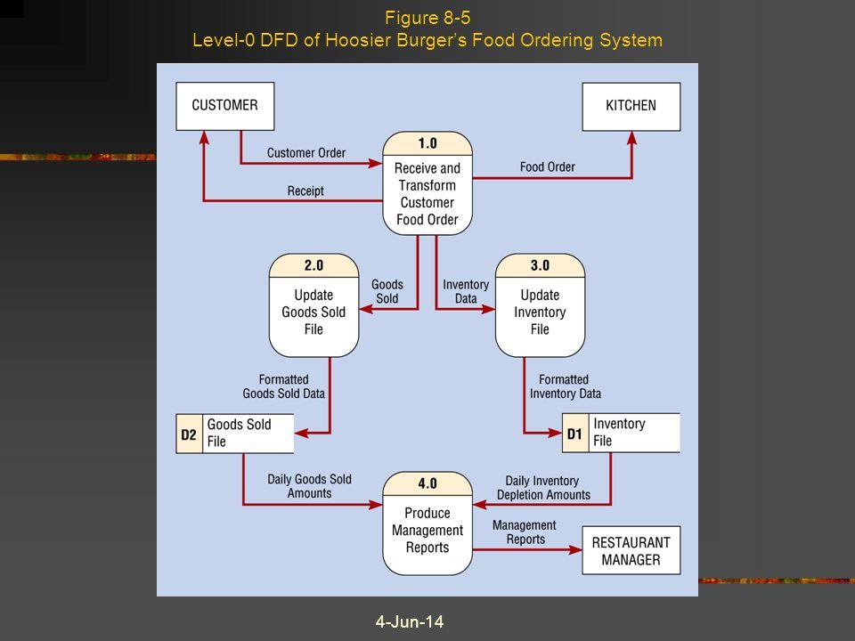 4-Jun-14 Figure 8-5 Level-0 DFD of Hoosier Burgers Food Ordering System