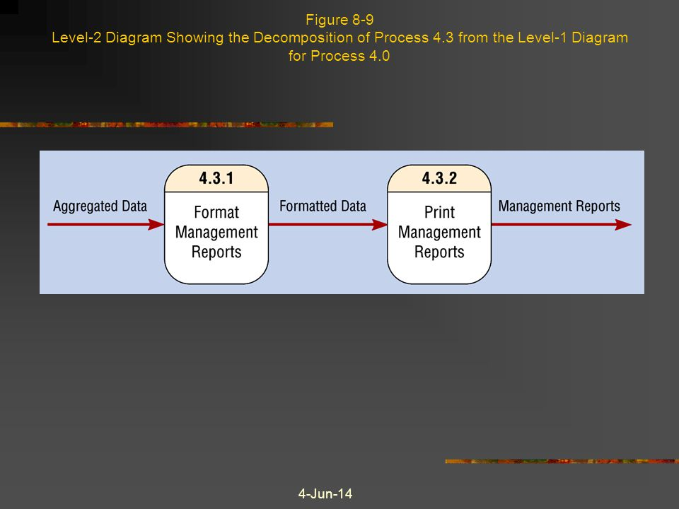 4-Jun-14 Figure 8-9 Level-2 Diagram Showing the Decomposition of Process 4.3 from the Level-1 Diagram for Process 4.0