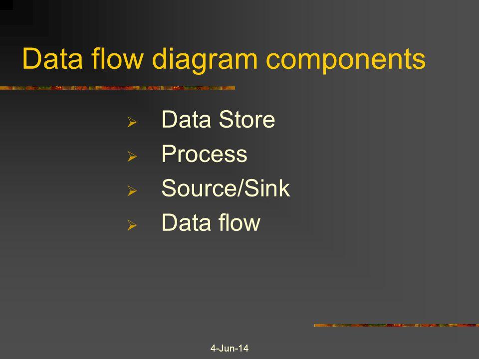 4-Jun-14 Data flow diagram components Data Store Process Source/Sink Data flow