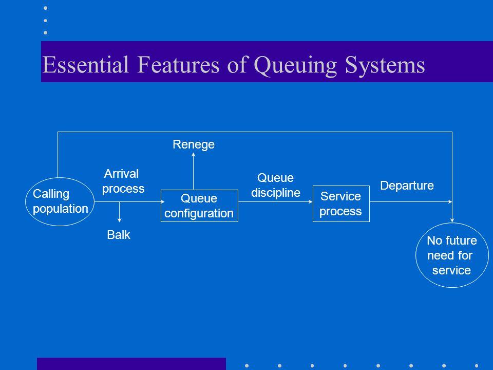 Essential Features of Queuing Systems Departure Queue discipline Arrival process Queue configuration Service process Renege Balk Calling population No