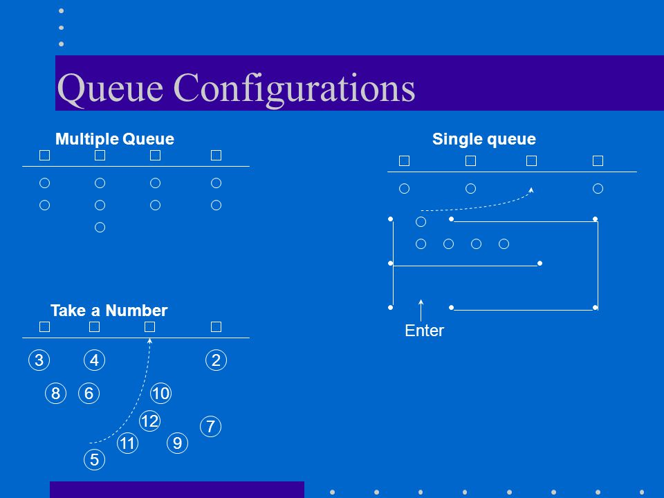 Queue Configurations Multiple Queue Single queue Take a Number Enter 34 8 2 610 12 11 5 7 9