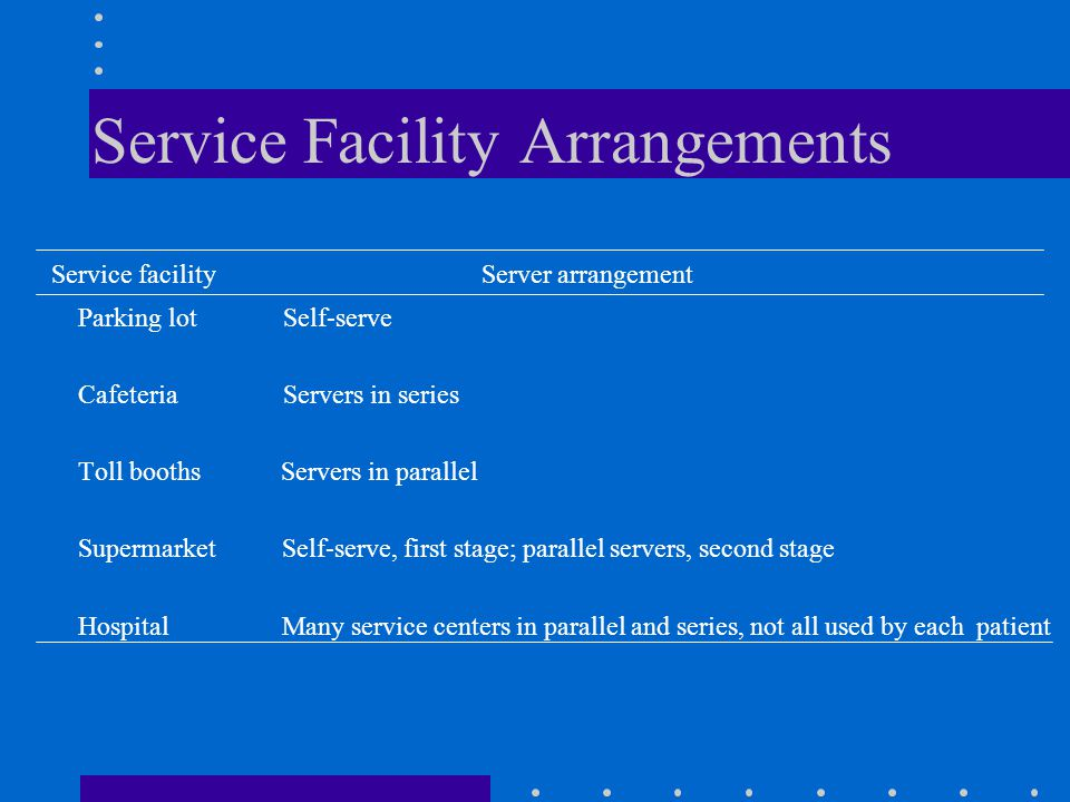 Service Facility Arrangements Service facility Server arrangement Parking lot Self-serve Cafeteria Servers in series Toll booths Servers in parallel S