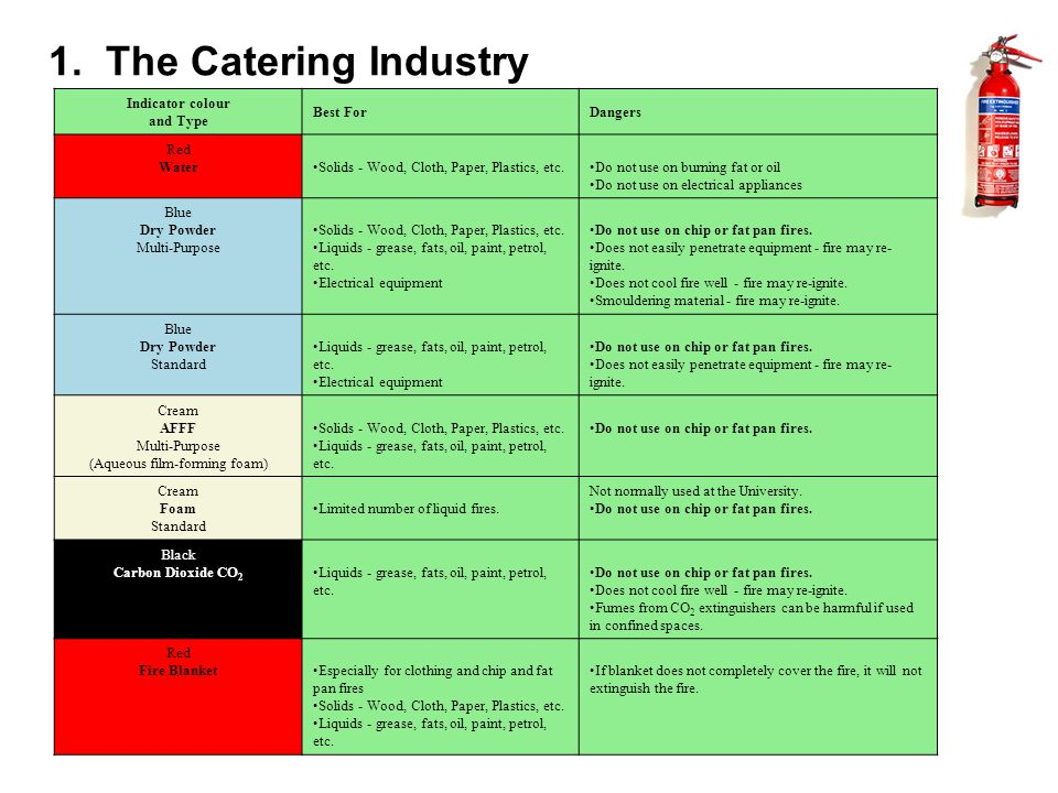 1. The Catering Industry Indicator colour and Type Best ForDangers Red WaterSolids - Wood, Cloth, Paper, Plastics, etc.Do not use on burning fat or oi