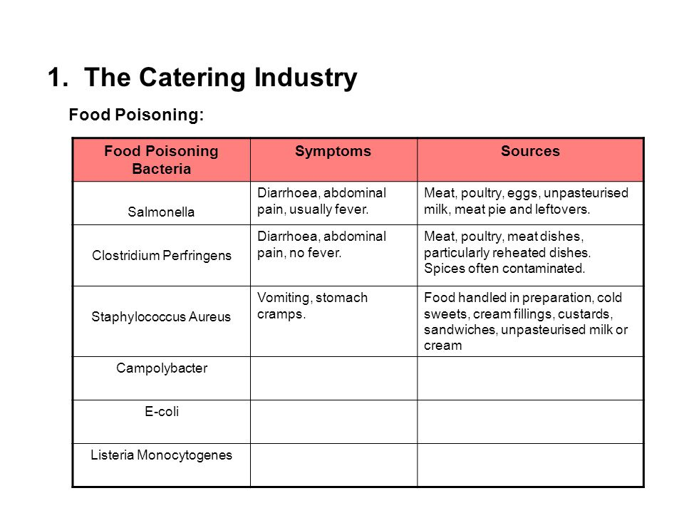 1. The Catering Industry Food Poisoning: Food Poisoning Bacteria SymptomsSources Salmonella Diarrhoea, abdominal pain, usually fever. Meat, poultry, e