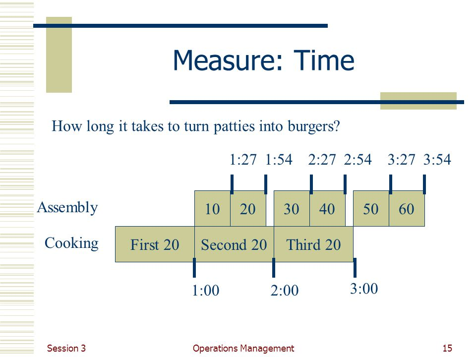 Session 3 Operations Management15 Measure: Time How long it takes to turn patties into burgers.