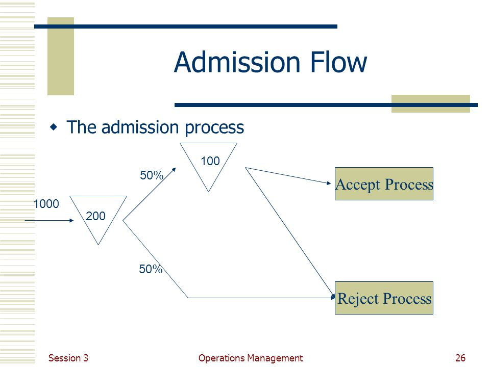 Session 3 Operations Management26 Admission Flow The admission process 1000 50% 200 100 Reject Process Accept Process