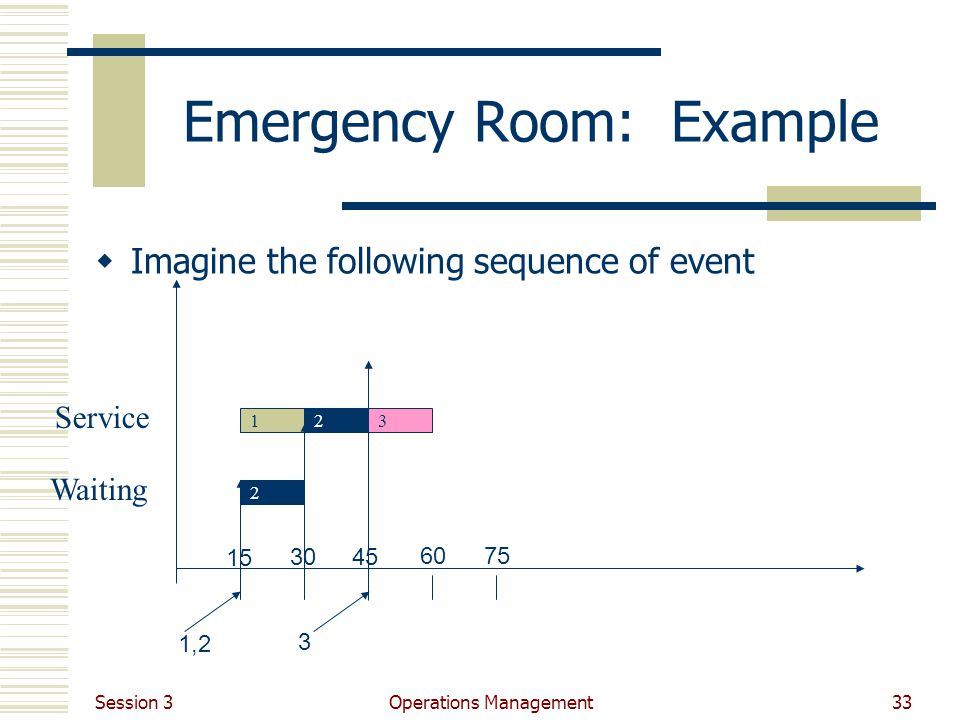 Session 3 Operations Management33 Emergency Room: Example Imagine the following sequence of event 1,2 15 3045 60 13 75 3 2 Waiting Service 2