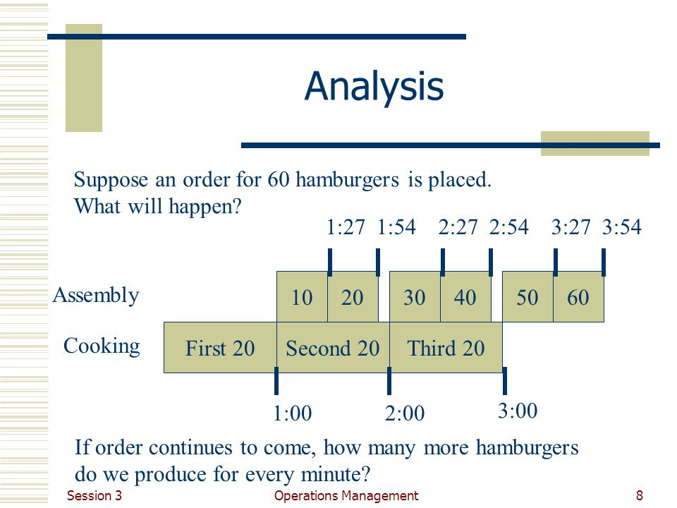 Session 3 Operations Management8 Analysis Cooking First 20Second 20Third 20 1:002:00 3:00 1020 1:271:54 Assembly Suppose an order for 60 hamburgers is placed.