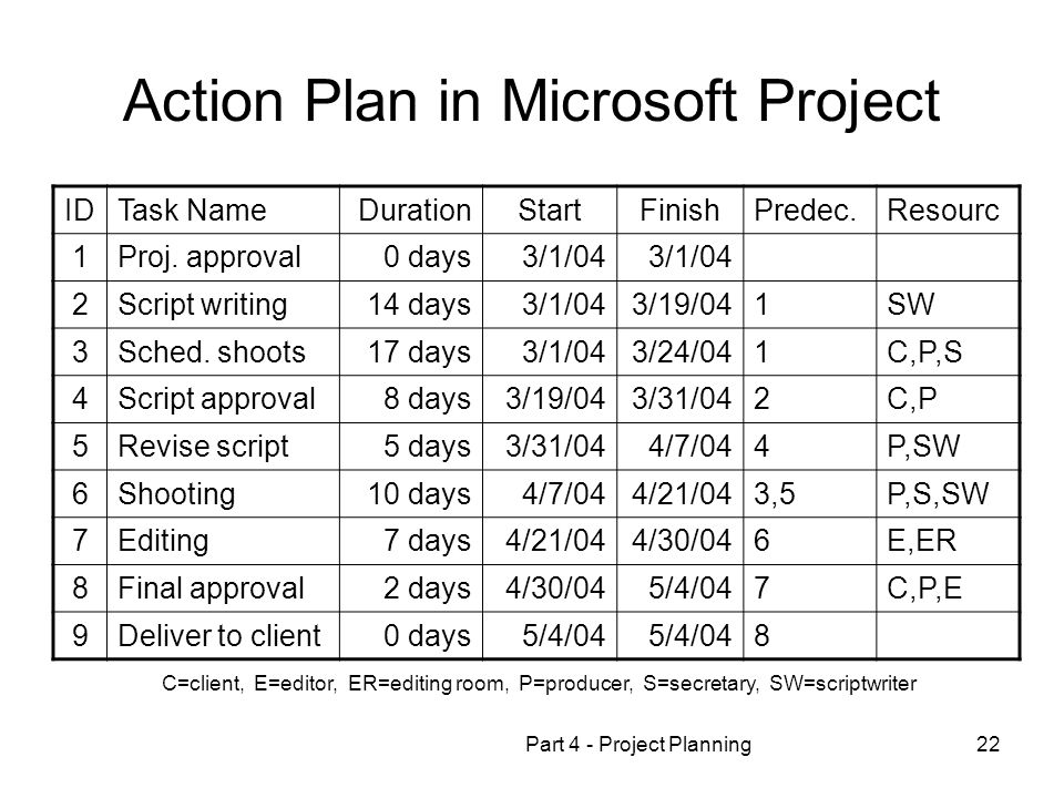 Part 4 - Project Planning22 Action Plan in Microsoft Project IDTask NameDurationStartFinishPredec.Resourc 1Proj.