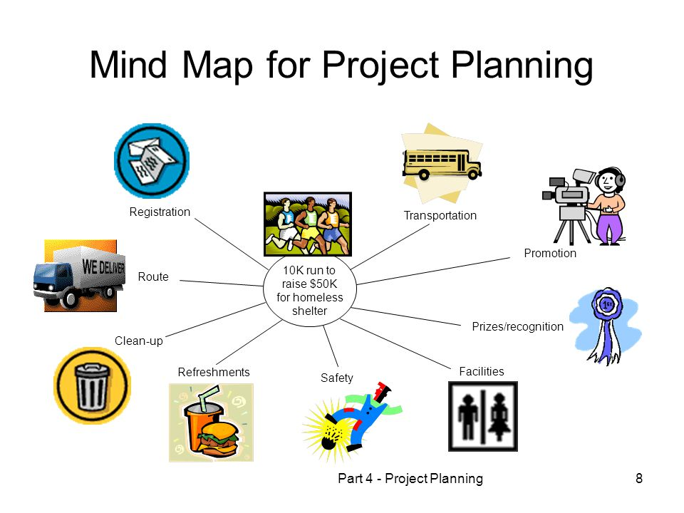 Part 4 - Project Planning8 Mind Map for Project Planning 10K run to raise $50K for homeless shelter Transportation Promotion Prizes/recognition Facilities Safety Refreshments Clean-up Route Registration