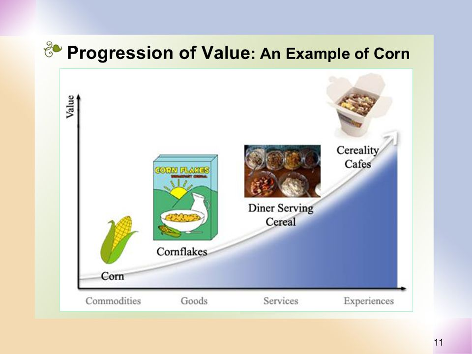 11 Progression of Value : An Example of Corn