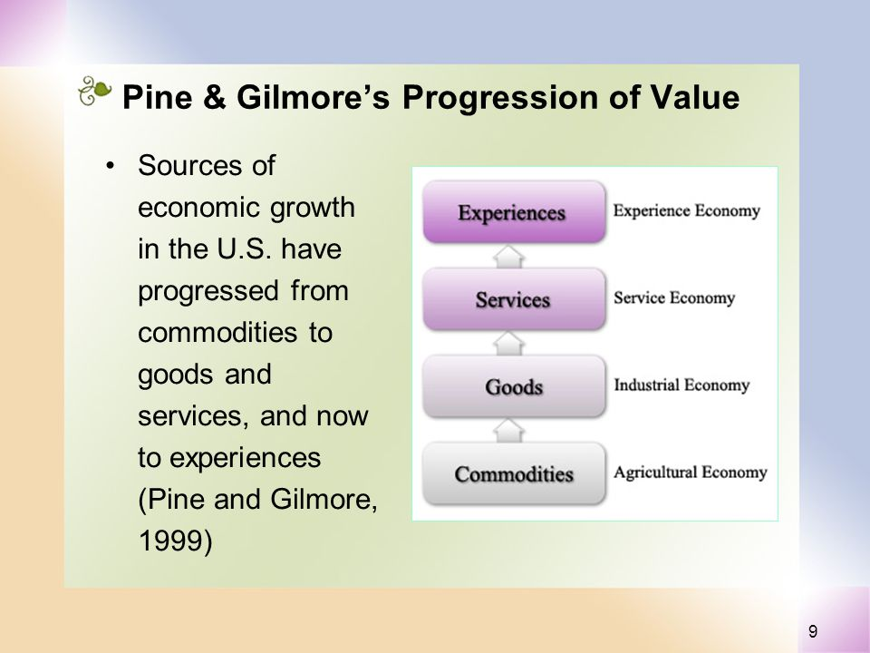 9 Pine & Gilmores Progression of Value Sources of economic growth in the U.S. have progressed from commodities to goods and services, and now to exper