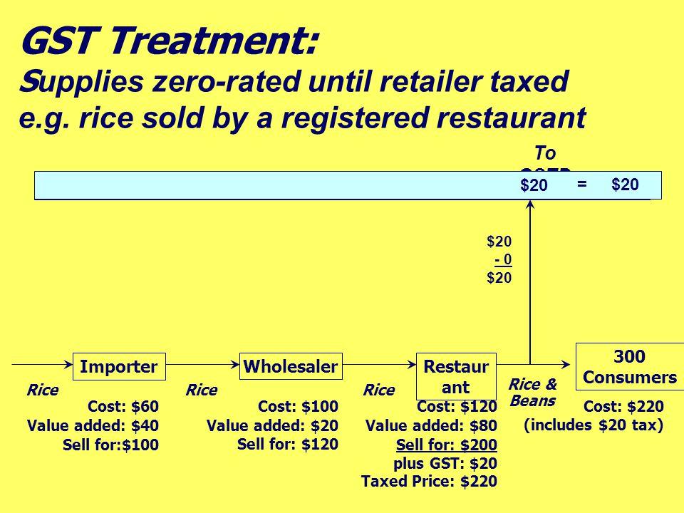 Wholesaler Importer Restaur ant 300 Consumers Cost: $60 Value added: $40 Sell for:$100 Cost: $100 Value added: $20 Sell for: $120 Cost: $120 Value add
