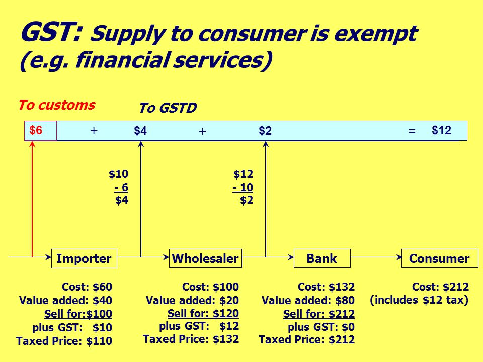 Wholesaler Importer BankConsumer Cost: $60 Value added: $40 Sell for:$100 plus GST: $10 Taxed Price: $110 Cost: $100 Value added: $20 Sell for: $120 p