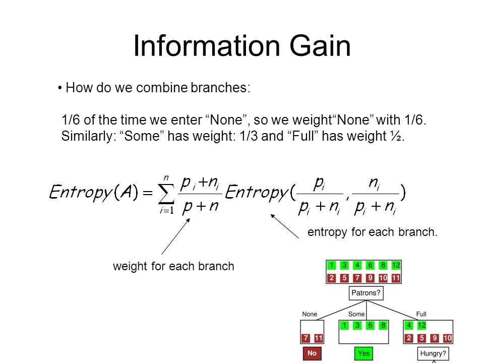 Information Gain How do we combine branches: 1/6 of the time we enter None, so we weightNone with 1/6. Similarly: Some has weight: 1/3 and Full has we