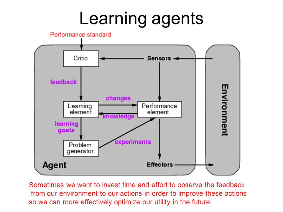 Learning element Design of a learning element is affected by –Which components of the performance element are to be learned (e.g.
