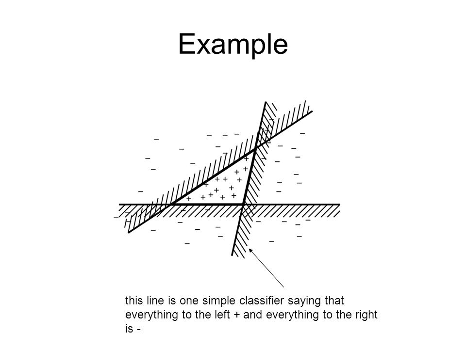Example this line is one simple classifier saying that everything to the left + and everything to the right is -