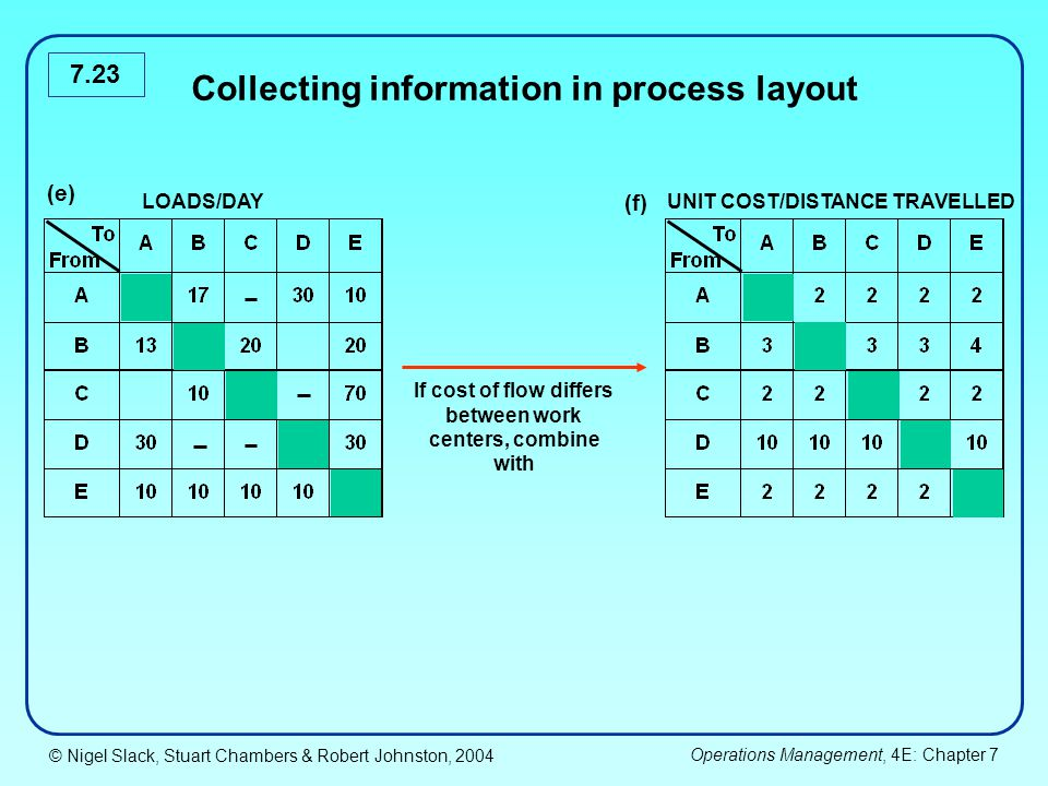 © Nigel Slack, Stuart Chambers & Robert Johnston, 2004 Operations Management, 4E: Chapter 7 7.23 Collecting information in process layout If cost of f