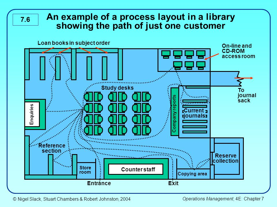 © Nigel Slack, Stuart Chambers & Robert Johnston, 2004 Operations Management, 4E: Chapter 7 7.6 An example of a process layout in a library showing th