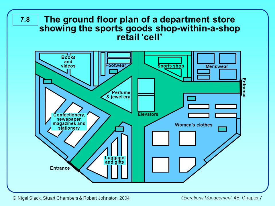© Nigel Slack, Stuart Chambers & Robert Johnston, 2004 Operations Management, 4E: Chapter 7 7.8 The ground floor plan of a department store showing th