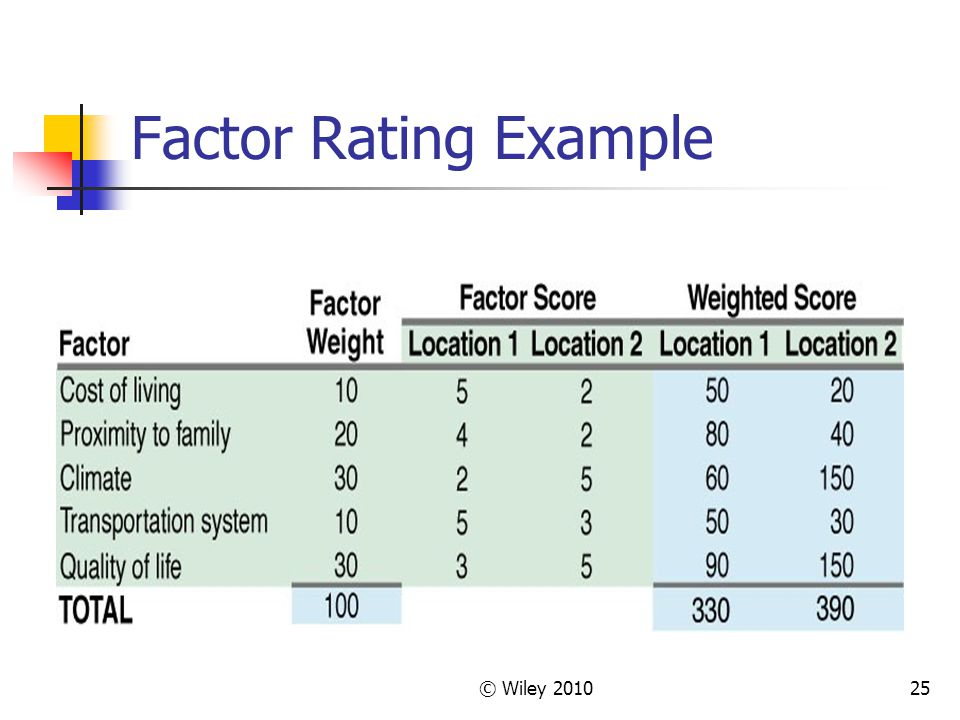 © Wiley 201025 Factor Rating Example