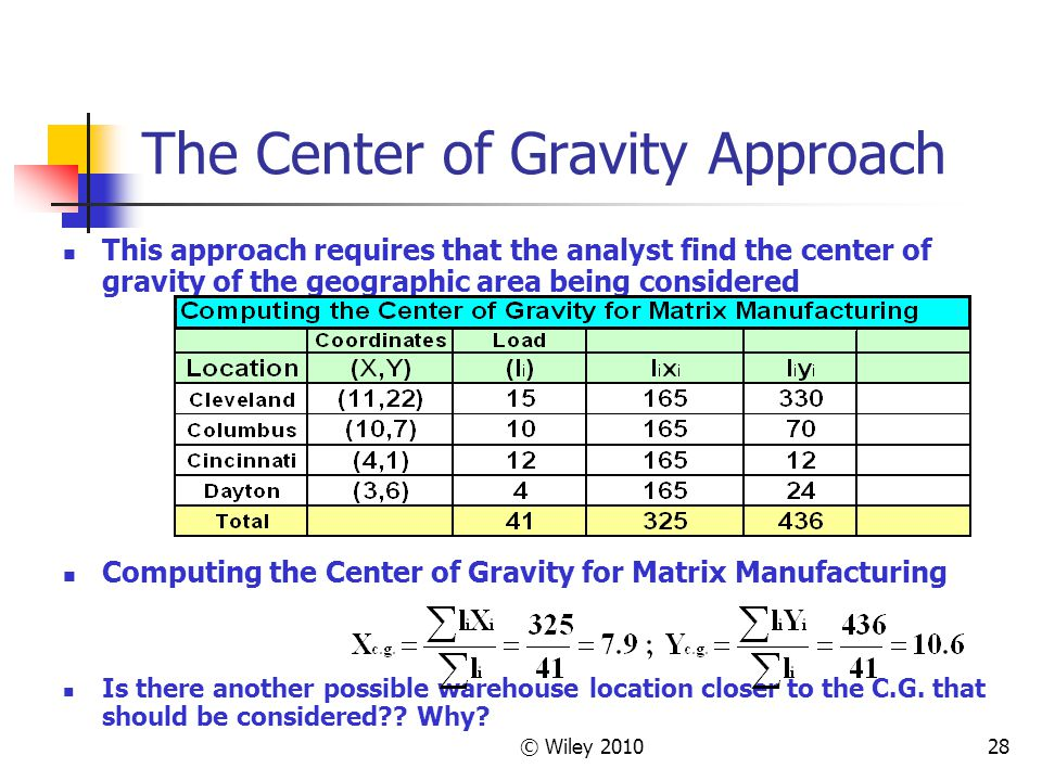 © Wiley 201028 The Center of Gravity Approach This approach requires that the analyst find the center of gravity of the geographic area being consider
