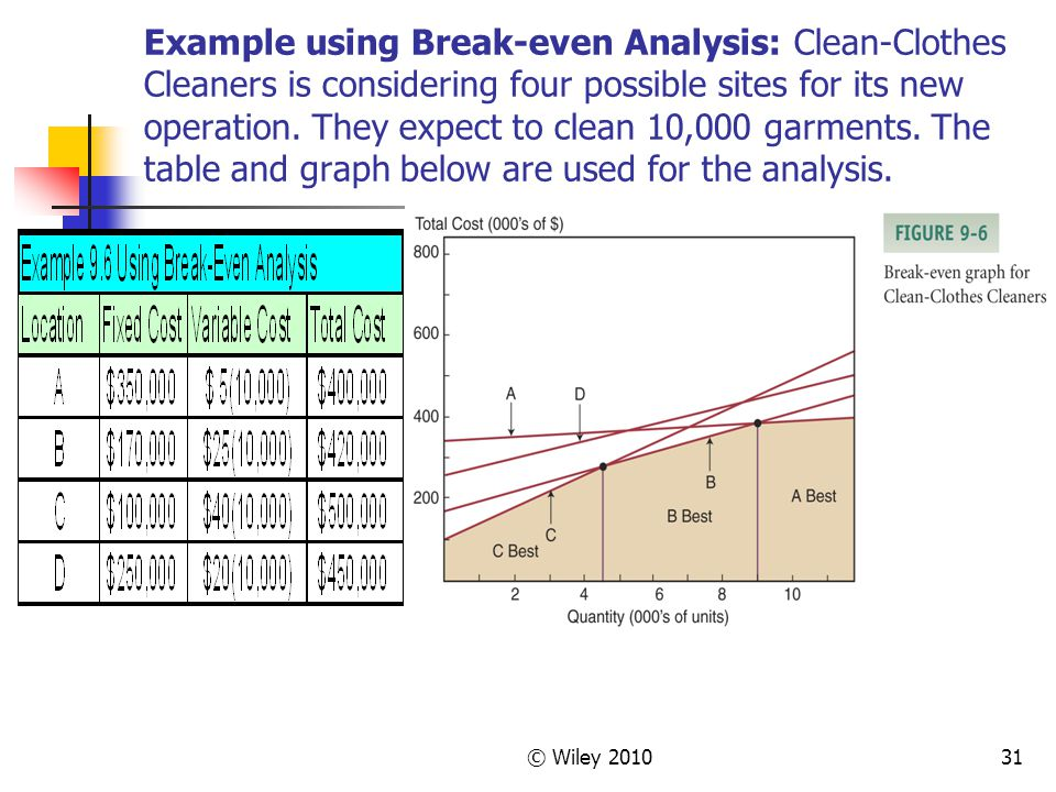 © Wiley 201031 Example using Break-even Analysis: Clean-Clothes Cleaners is considering four possible sites for its new operation. They expect to clea