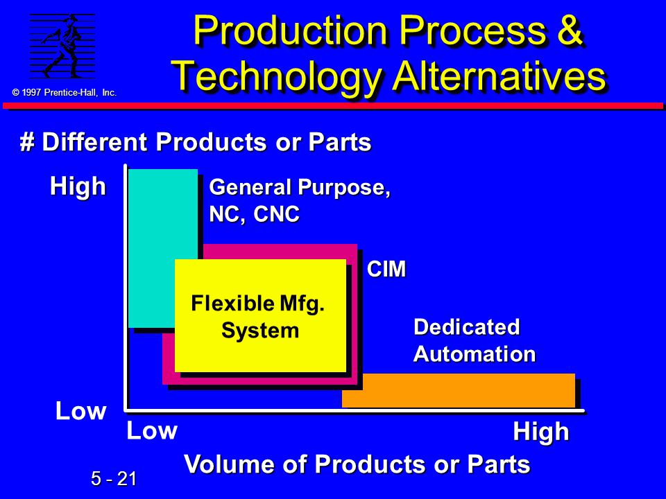 © 1997 Prentice-Hall, Inc. 5 - 21 Production Process & Technology Alternatives Flexible Mfg.