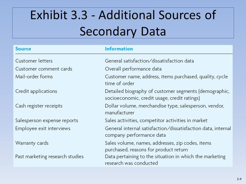 3-9 Exhibit 3.3 - Additional Sources of Secondary Data