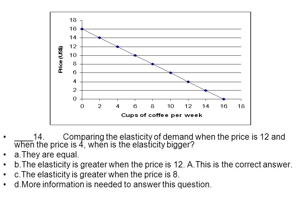 ____14.Comparing the elasticity of demand when the price is 12 and when the price is 4, when is the elasticity bigger? a.They are equal. b.The elastic