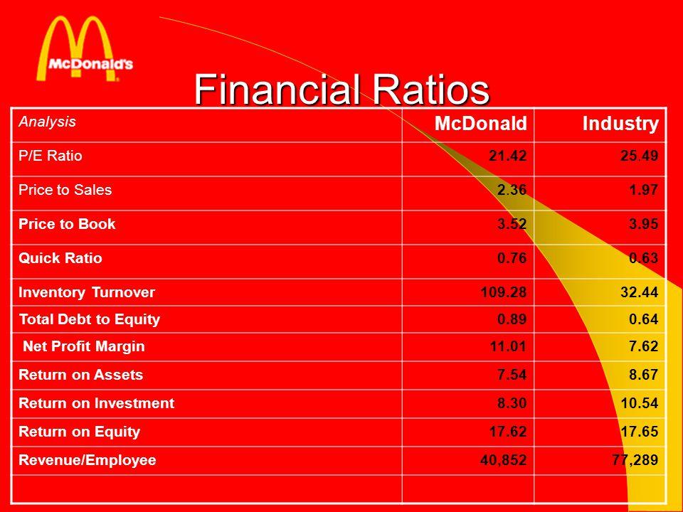 Financial Ratios Analysis McDonaldIndustry P/E Ratio21.4225.49 Price to Sales2.361.97 Price to Book3.523.95 Quick Ratio0.760.63 Inventory Turnover109.