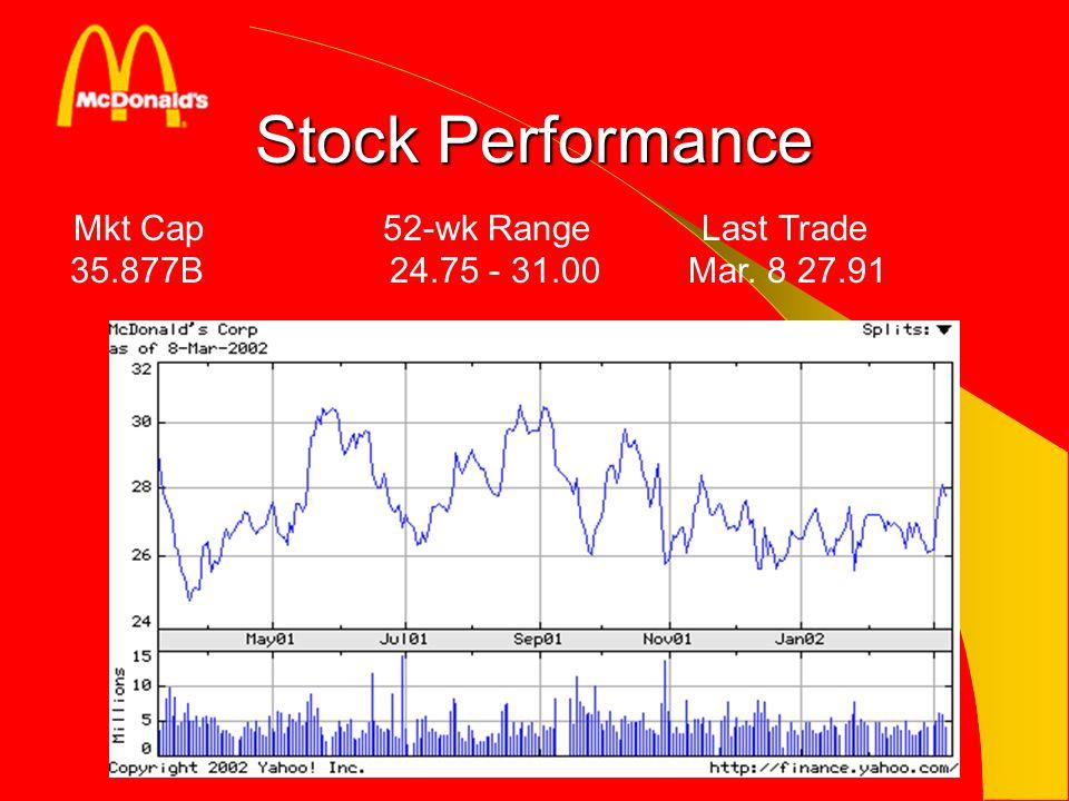 Stock Performance Mkt Cap 52-wk Range Last Trade 35.877B 24.75 - 31.00 Mar. 8 27.91