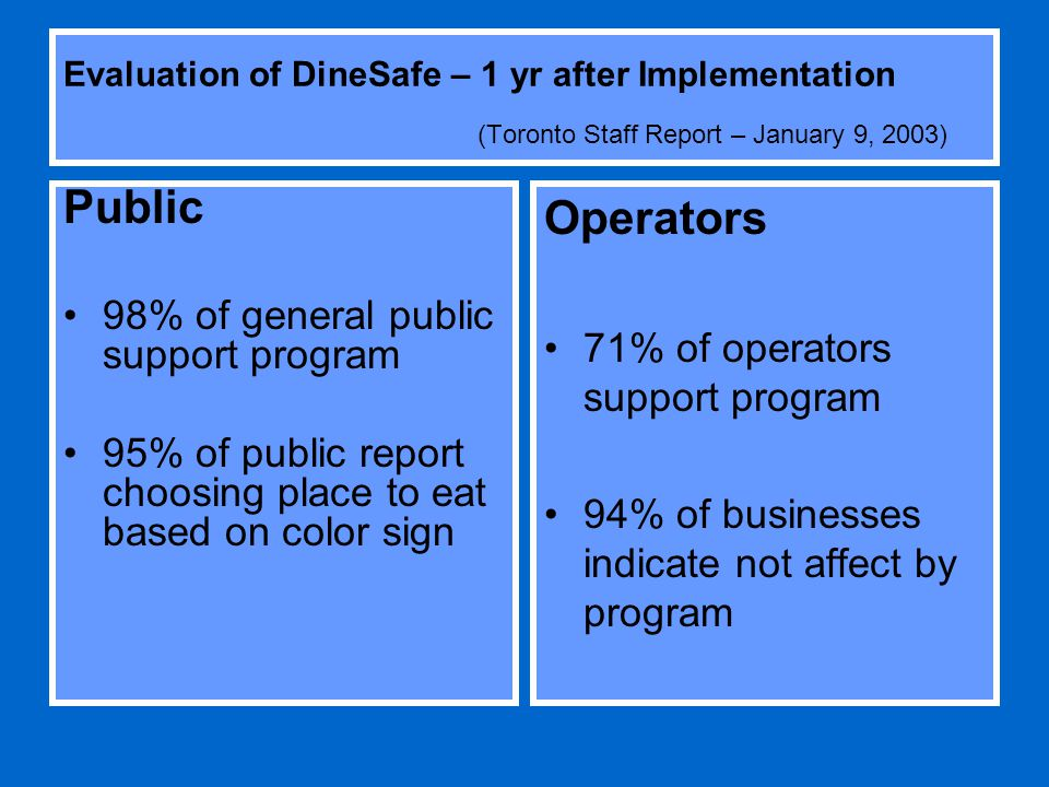Evaluation of DineSafe – 1 yr after Implementation (Toronto Staff Report – January 9, 2003) Public 98% of general public support program 95% of public report choosing place to eat based on color sign Operators 71% of operators support program 94% of businesses indicate not affect by program