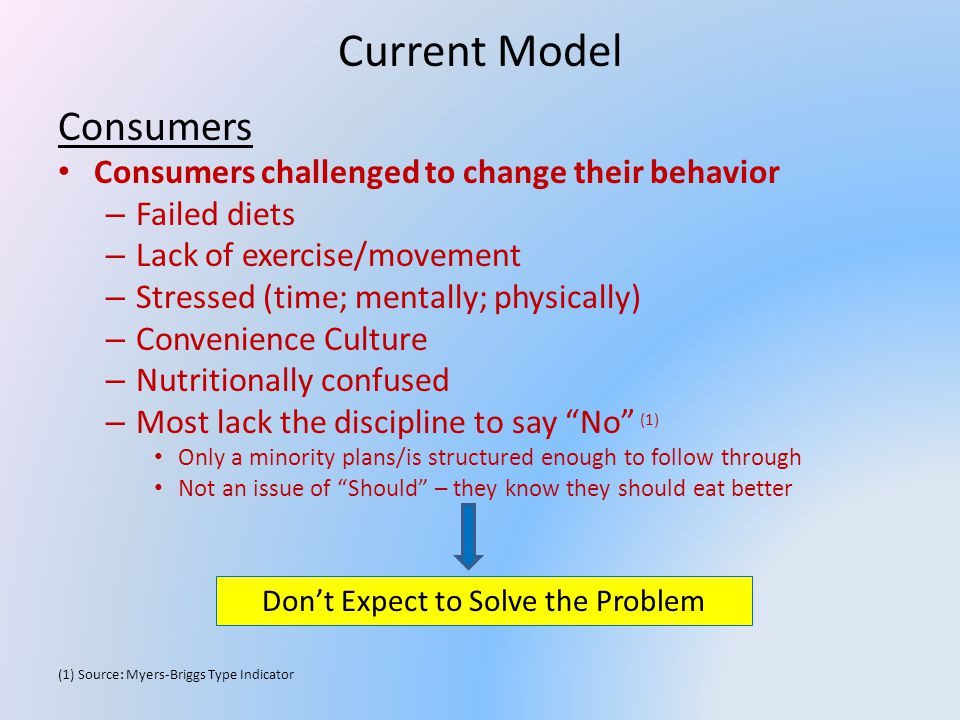 Current Model Consumers Consumers challenged to change their behavior – Failed diets – Lack of exercise/movement – Stressed (time; mentally; physically) – Convenience Culture – Nutritionally confused – Most lack the discipline to say No (1) Only a minority plans/is structured enough to follow through Not an issue of Should – they know they should eat better (1) Source: Myers-Briggs Type Indicator Dont Expect to Solve the Problem