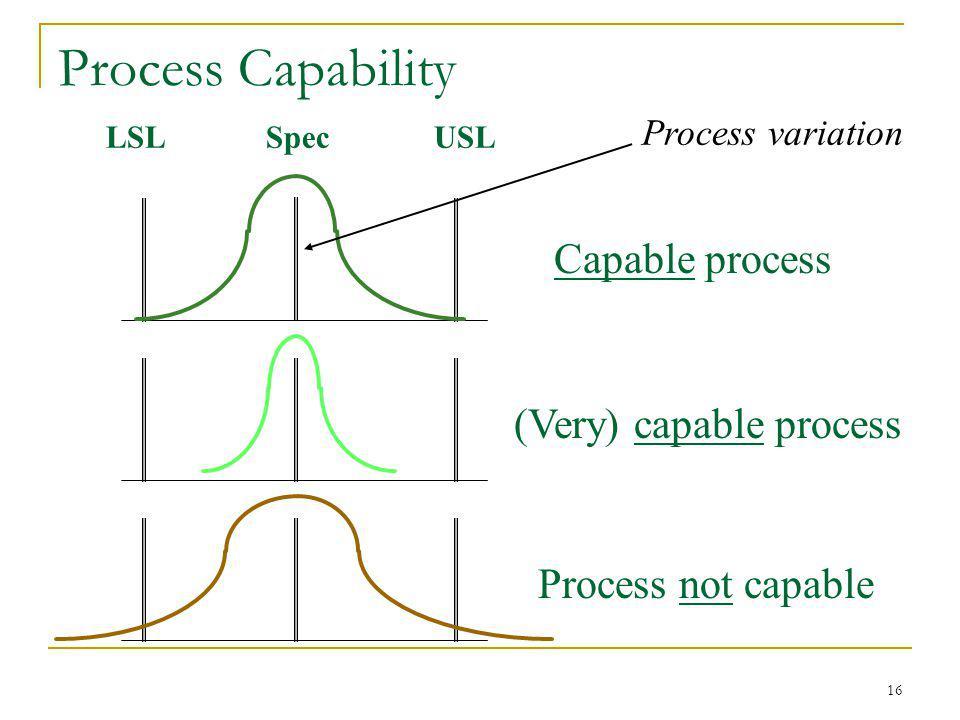 16 Process Capability LSLUSLSpec Process variation Capable process (Very) capable process Process not capable
