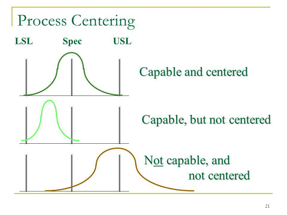 21 Process Centering LSLUSLSpec Capable and centered Capable, but not centered Not capable, and not centered not centered