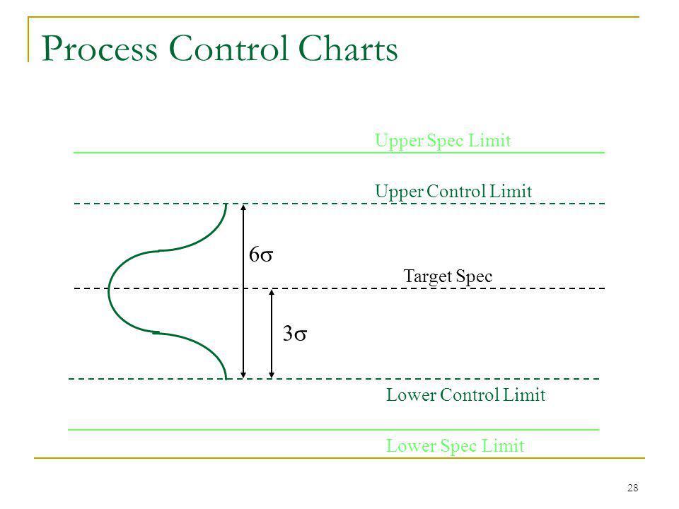 28 Upper Control Limit Lower Control Limit 6 3 Target Spec Process Control Charts Upper Spec Limit Lower Spec Limit