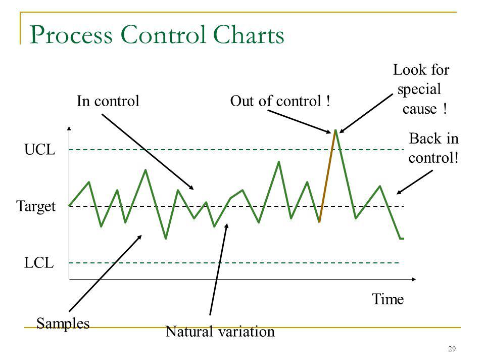 29 UCL Target LCL Samples Time In controlOut of control ! Natural variation Look for special cause ! Back in control! Process Control Charts