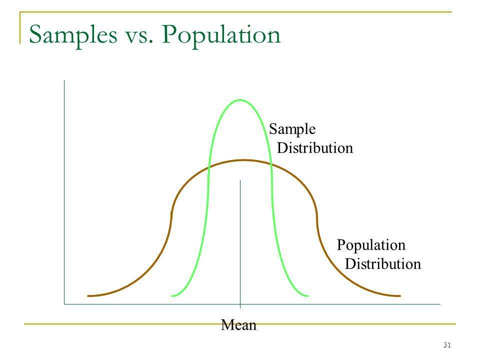 31 Samples vs. Population Population Distribution Sample Distribution Mean
