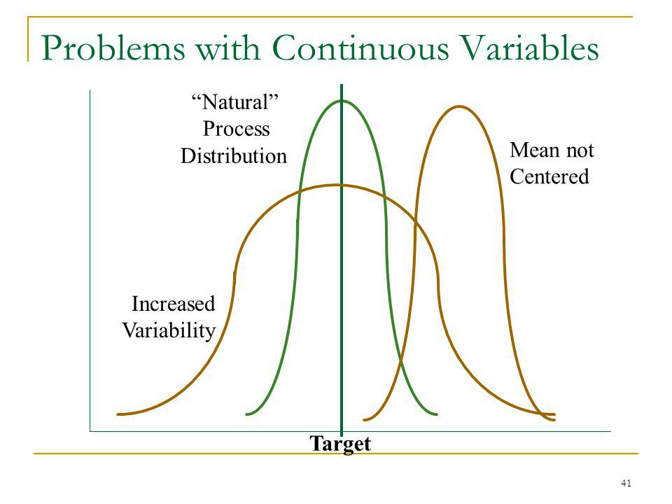 41 Problems with Continuous Variables Target Natural Process Distribution Mean not Centered Increased Variability