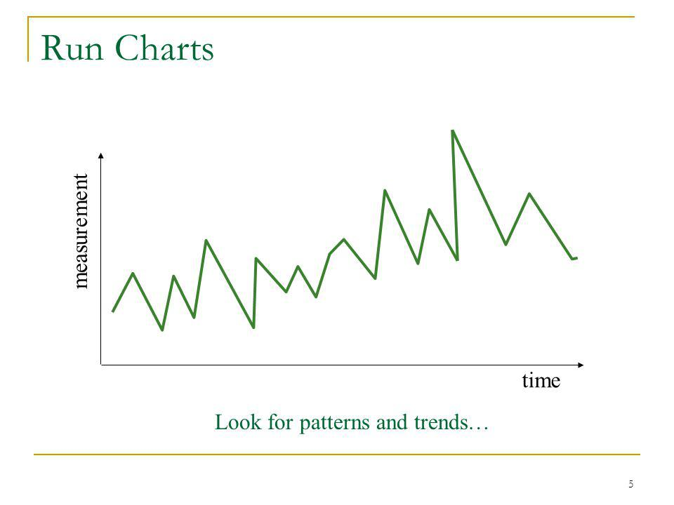 5 Run Charts time measurement Look for patterns and trends…