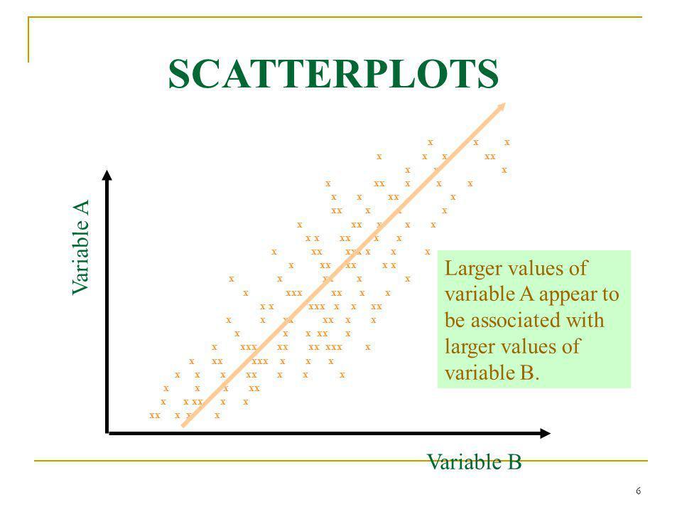 6 SCATTERPLOTS Variable A Variable B x x x x x x xx x x x x xx x x x x x xx x x xx x x x x xx xxx x x x x xx xx x x x x xx x x x xxx xx x x x x xxx x
