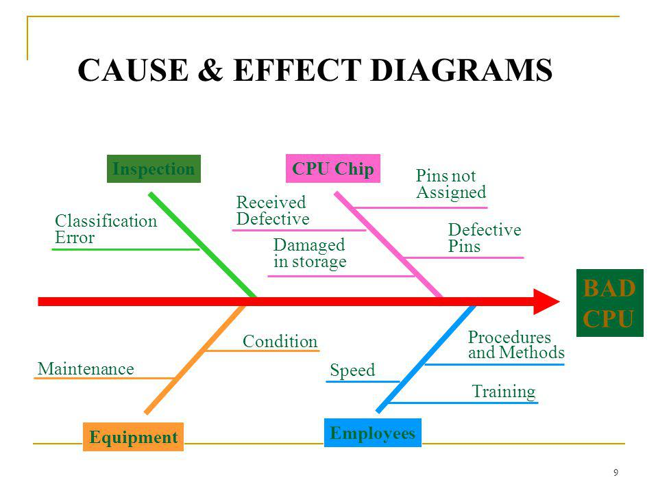 9 CAUSE & EFFECT DIAGRAMS Employees Procedures and Methods Training Speed Maintenance Equipment Condition Classification Error Inspection BAD CPU Pins