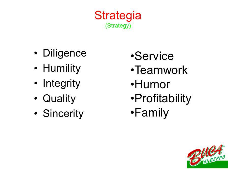 Strategia (Strategy) Diligence Humility Integrity Quality Sincerity Service Teamwork Humor Profitability Family