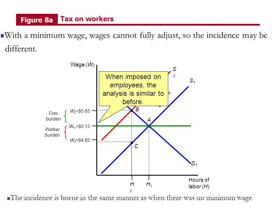 Hours of labor (H) Wage (W) S1S1 D1D1 A H1H1 W m =$5.15 S2S2 B W 2 =$5.65 W 3 =$4.65 C H2H2 Firm burden Worker burden Tax Figure 8a Tax on workers A binding minimum wage changes the analysis, however.